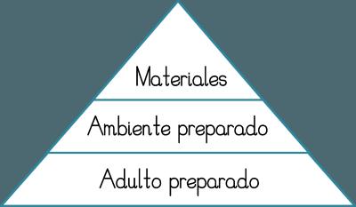 Montessori: ¿Cómo encaja el adulto preparado en el rol de madre?